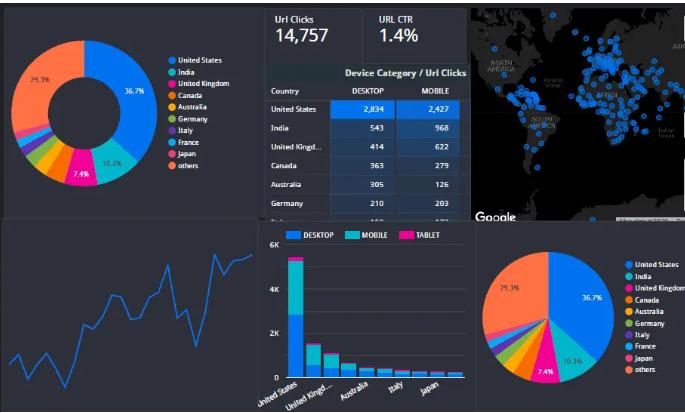 Exploratory Data Analysis Using sweetviz