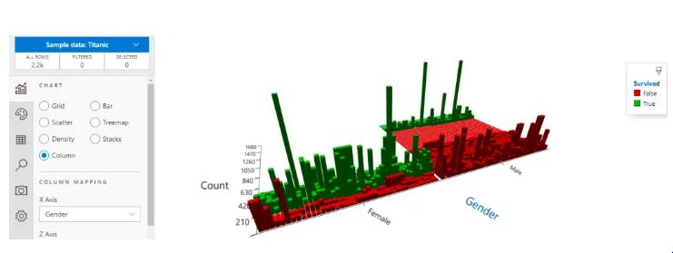 Column Chart- Titanic sample Data for Sanddance