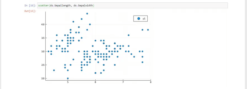 Data Visualization with Scatter Chart