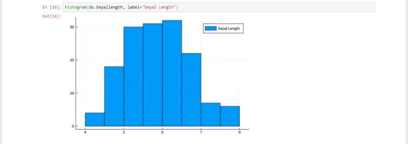 Histogram Data Visualization on Windows