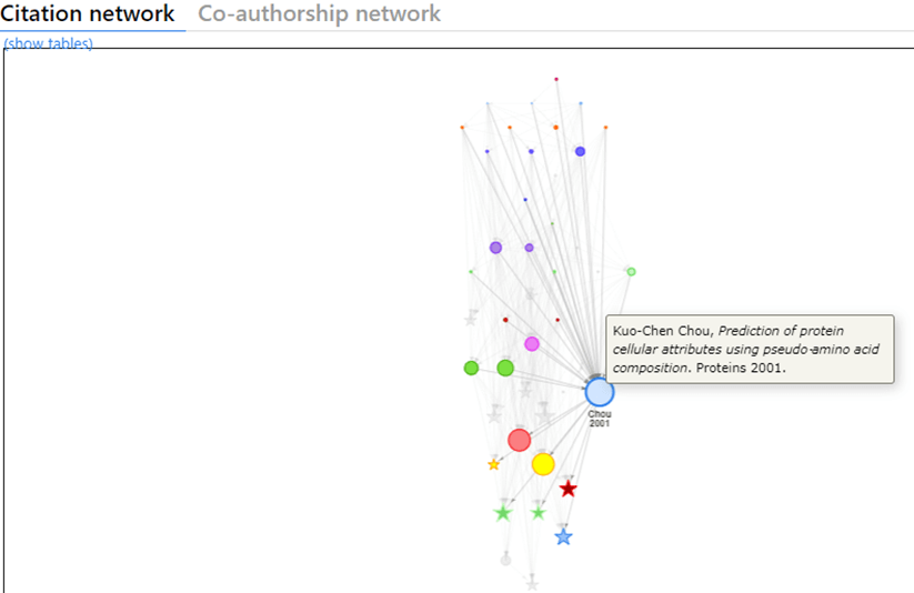 Citation Network is generated by Local Citation Network to support Literature survey