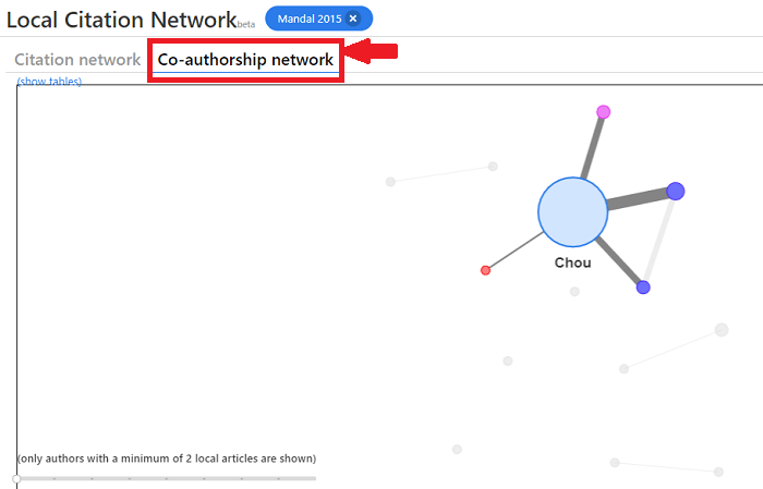 Co-authorship Network is generated by free local citation network tool